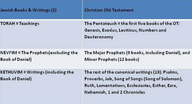 Jewish to Christian Conversion